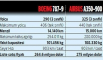 Boeing - Airbus THY için kapıştı