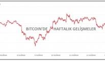 KRİPTOPARA - Bitcoin 35,000 doların altına geriledi