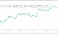 KRİPTOPARA - Bitcoin 60,000 dolar sınırına yükseldi