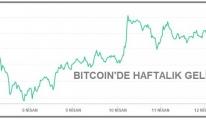 #KRİPTOPARA - Bitcoin 60,000 doların üzerinde tutundu