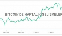 #KRİPTOPARA - Bitcoin 62,000 dolar düzeyine döndü