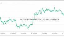 KRİPTOPARA - Bitcoin yeniden 40,000 doların altına indi