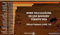 Mars aracı Türk isimleriyle donatılacak!