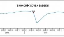 TÜİK - Ekonomik güven endeksi Mart'ta 98.9'a yükseldi