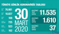 Türkiye'de ölenlerin sayısı yeni 168 olarak gerçekleşti.