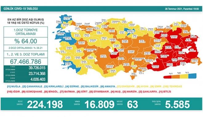 26 Temmuz koronavirüs salgınında günlük vaka sayısı 16 bin 809 oldu