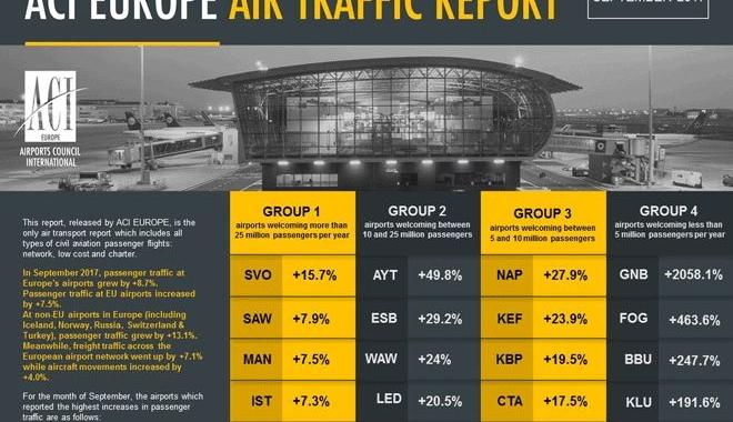 4 havalimanından büyük başarı