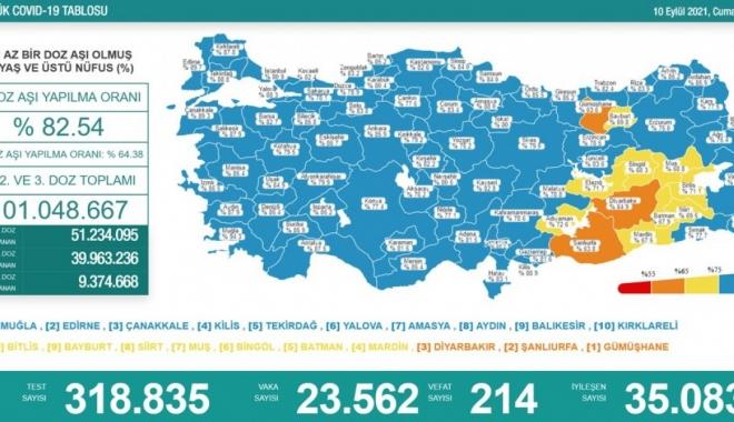Koronavirüs salgınında günlük vaka sayısı 23 bin 562 oldu