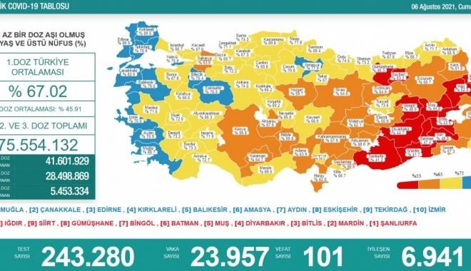 Koronavirüs salgınında günlük vaka sayısı 23 bin 957 oldu