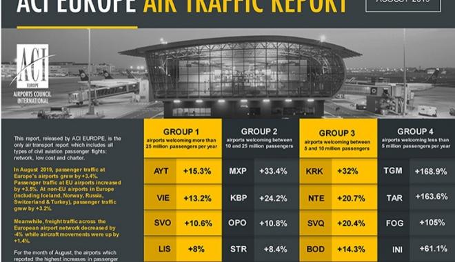 Yolcu sayısını en çok arttıran havalimanı Antalya oldu!
