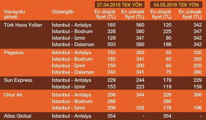 1 Mayıs İşçi Bayramı tatili uçak bileti fiyatlarını uçurdu