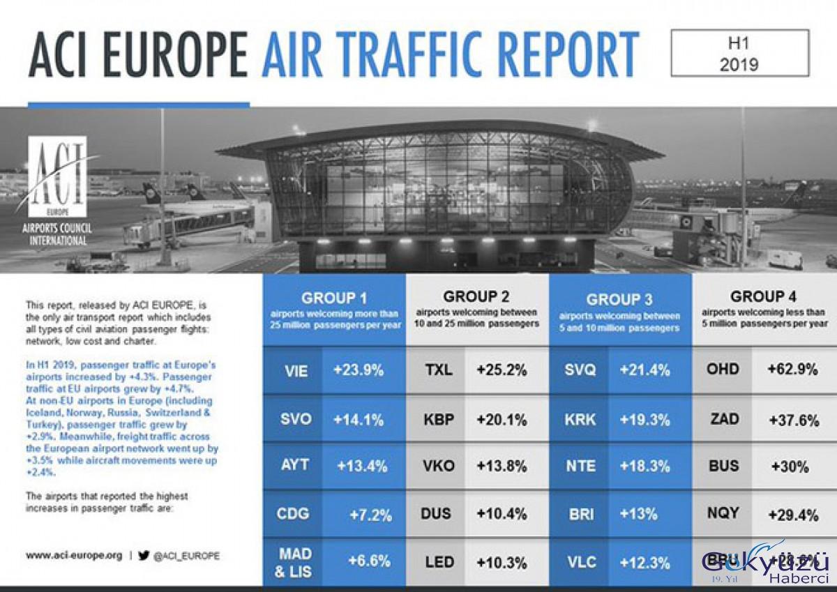 Antalya Havalimanı'ndan rekor büyüme